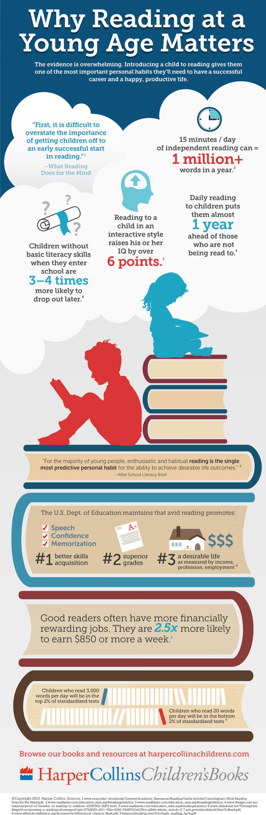Why-reading-at-young-age-matters-full-infographic-540x1654